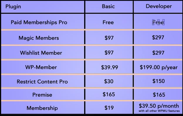 WordPress membership plugin pricing - Slocum Studio